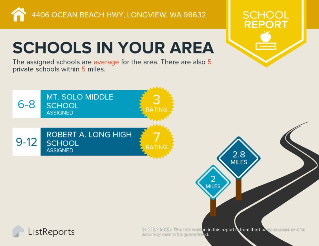 4406 Ocean Beach Hwy Longview, WA 98632 - Area Schools