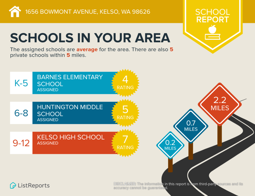 1656 Bowmont Ave Kelso WA 98626 - Schools Reports